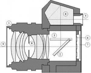 schema fotocamera